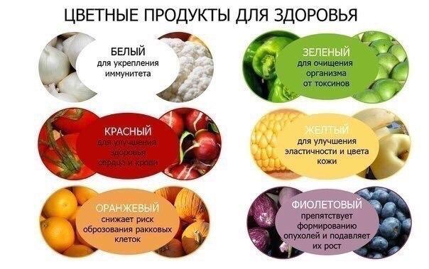 produkty zdorove